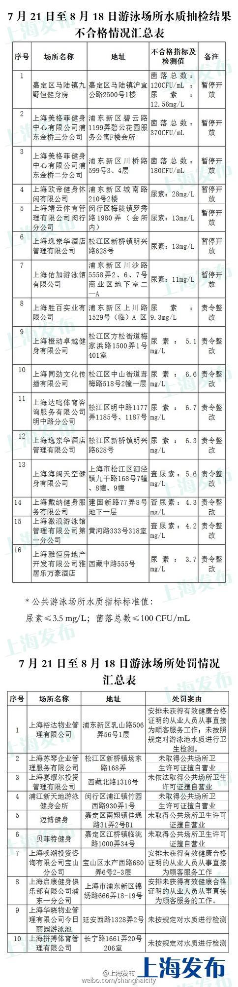 上海抽查泳池水质:16家尿素或菌落总数超标